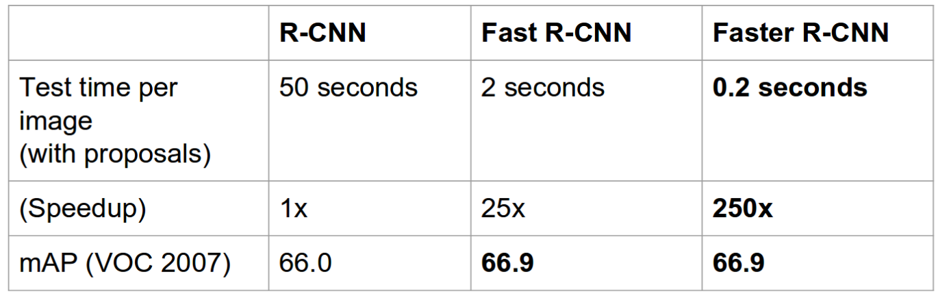 neural networks- rate of object detection R-CNN, Fast R-CNN, Faster R-CNN