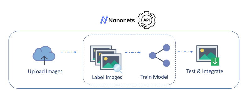 flow of the Nanonets API