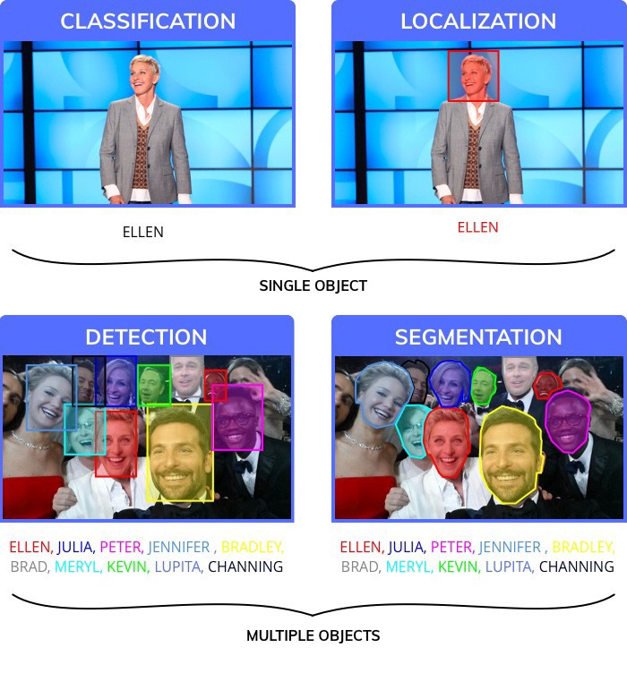 Use of deep learning in image classification, localization, detection and segmentation