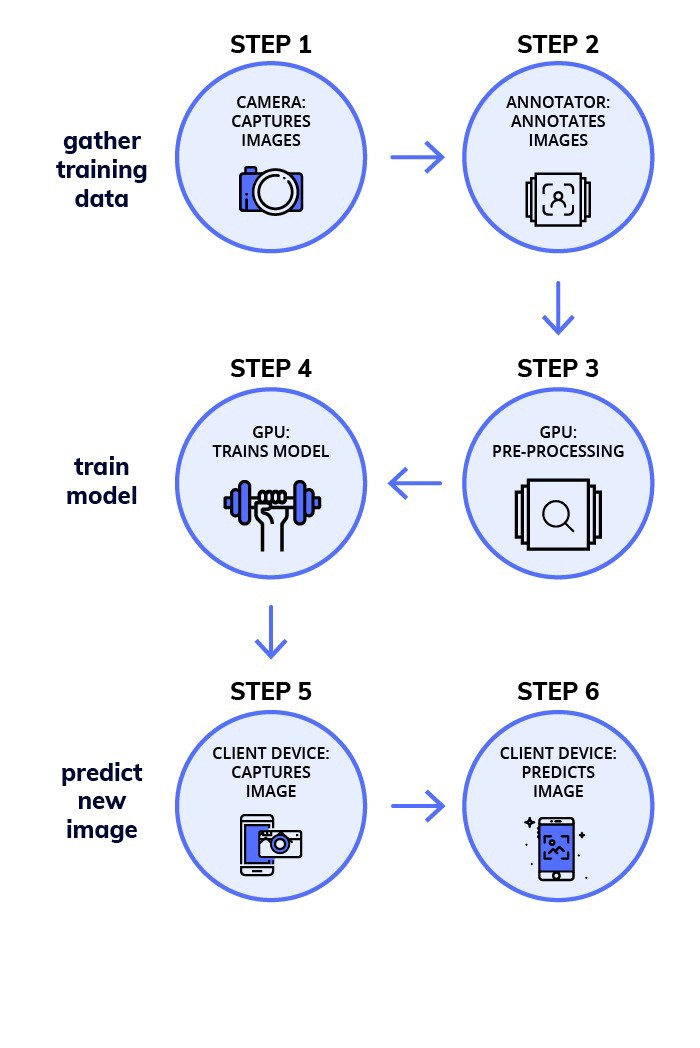 workflow of training an object detection model