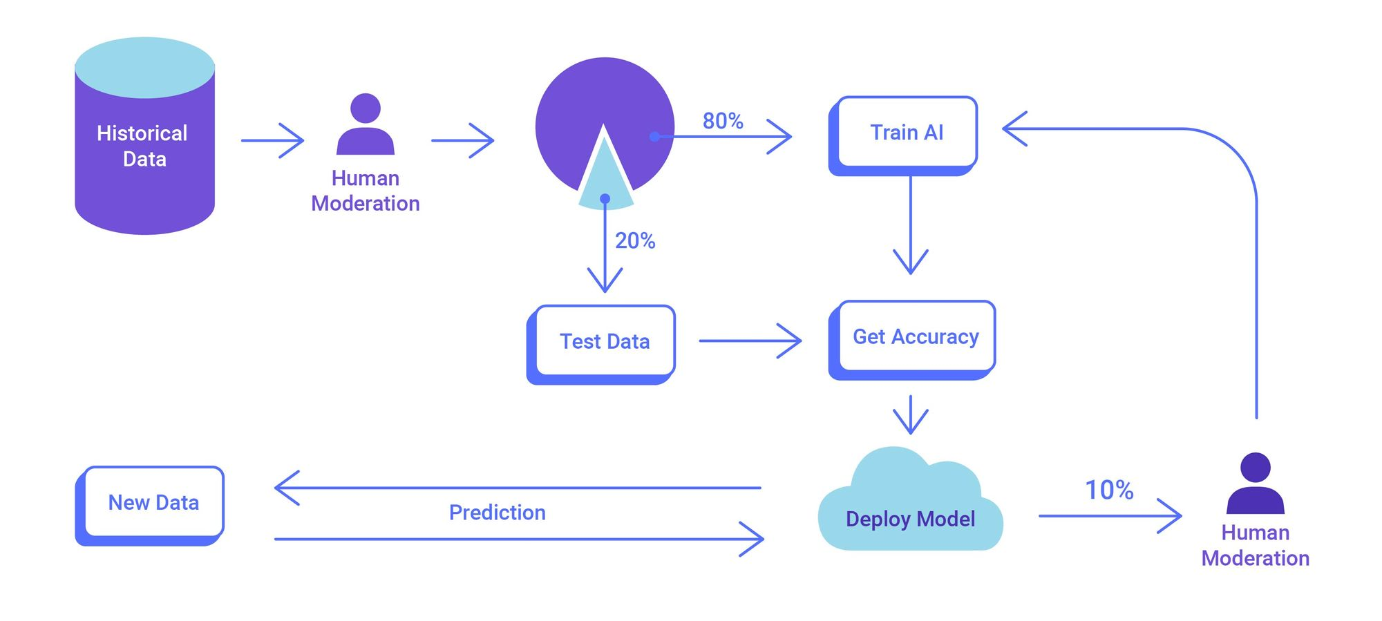 content moderation using machine learning apis