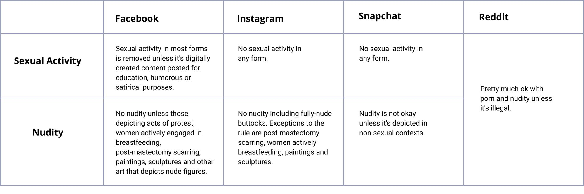content guidelines for other major social networks