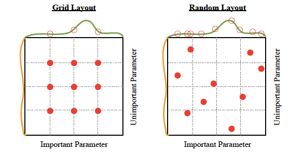 random search algorithm - hyperparameter optimization
