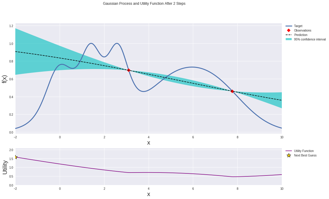 Gaussian process and utility function after 2 steps