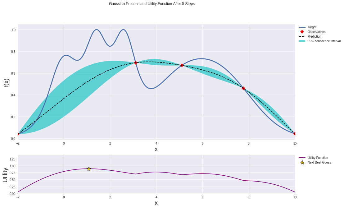 gaussian process and utility function after 5 steps