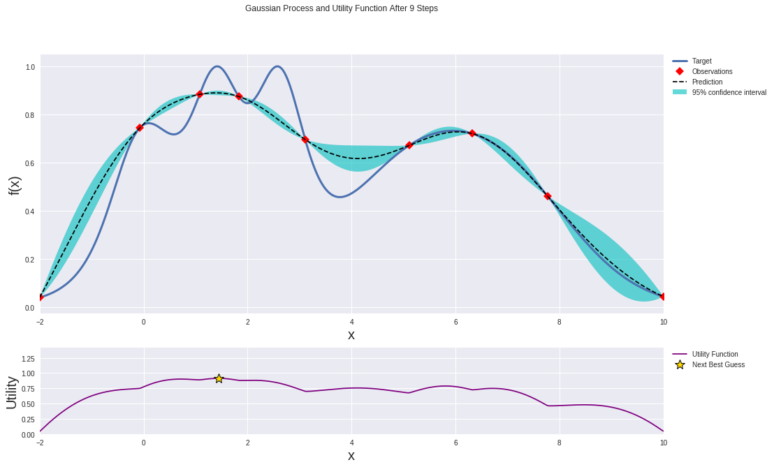 Gaussian process and utility function after 9 steps