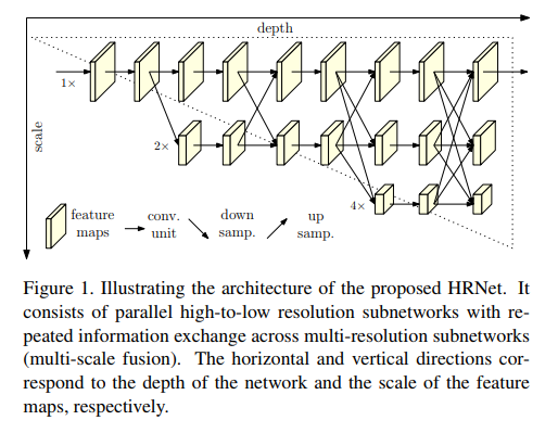 Architecture of HRNet