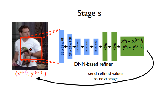 DNN-based refiner Stage S