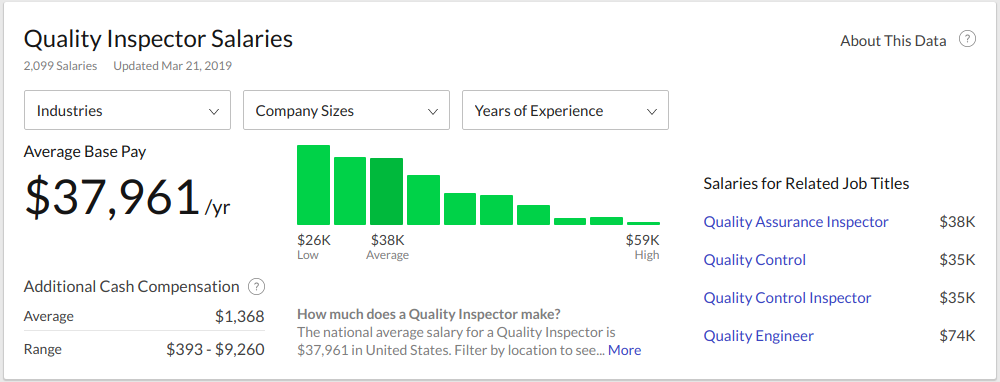 quality inspector salaries from glassdoor