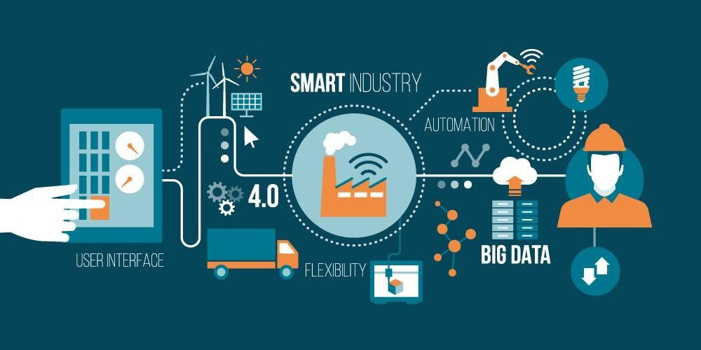graphics of smart industry, automation and big data