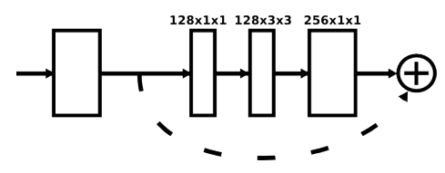 residual module