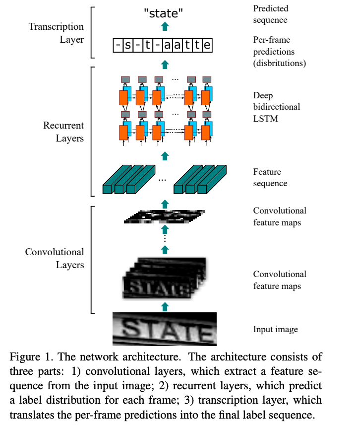 Neural Network for Image-based Sequence Recognition