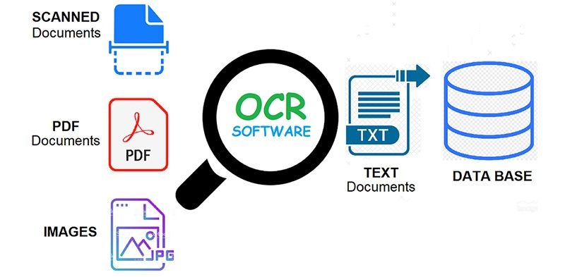 A comprehensive guide to OCR with Tesseract, OpenCV and Python
