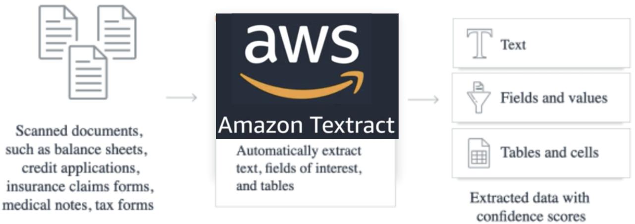 How Amazon (AWS) Textract Works?