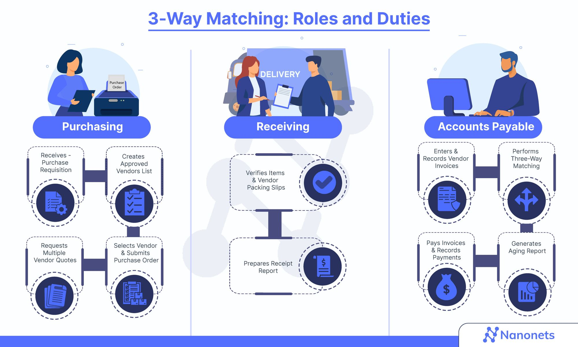 Three-Way Matching: Roles and Duties