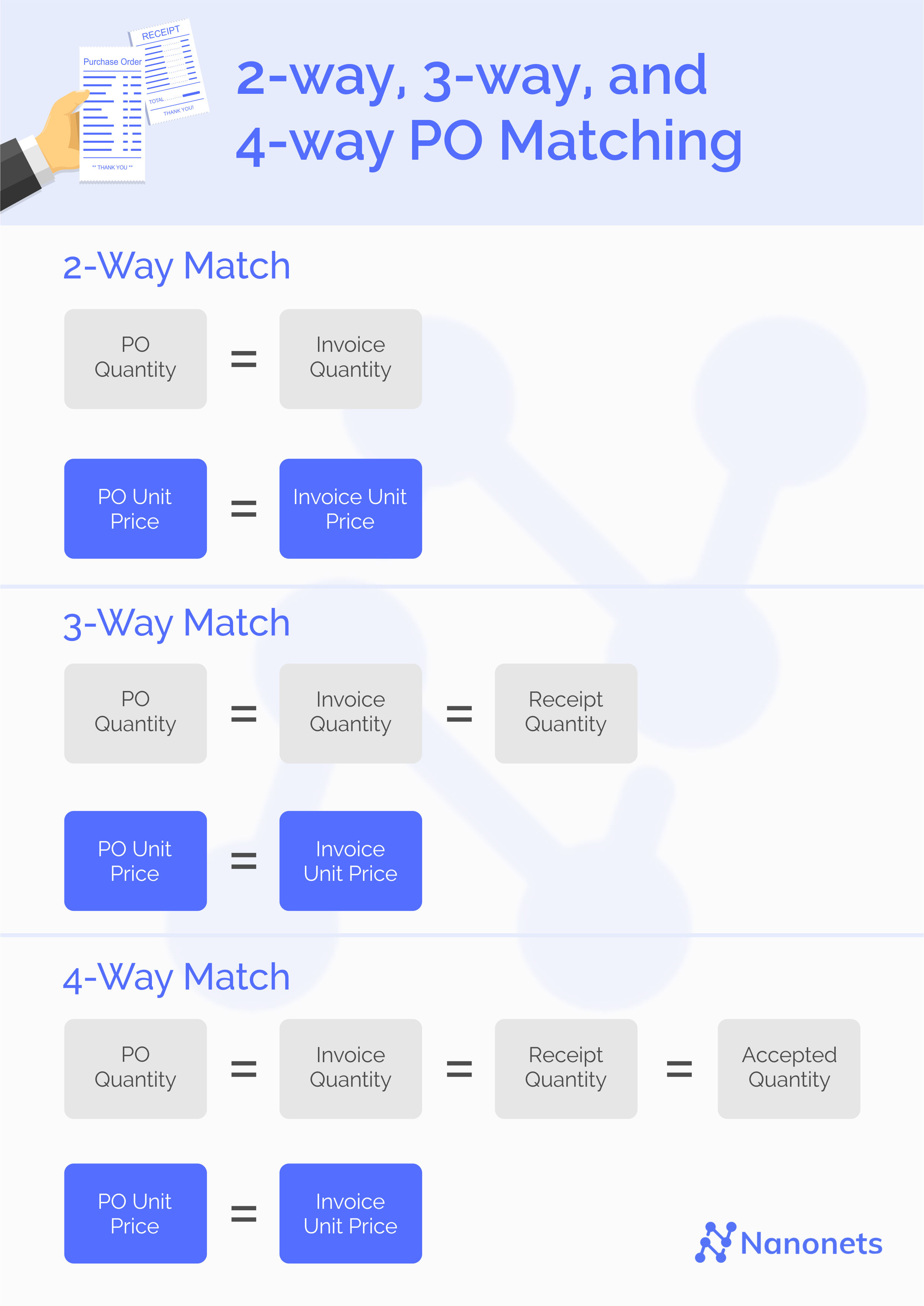 2-way, 3-way, and 4-way Matching
