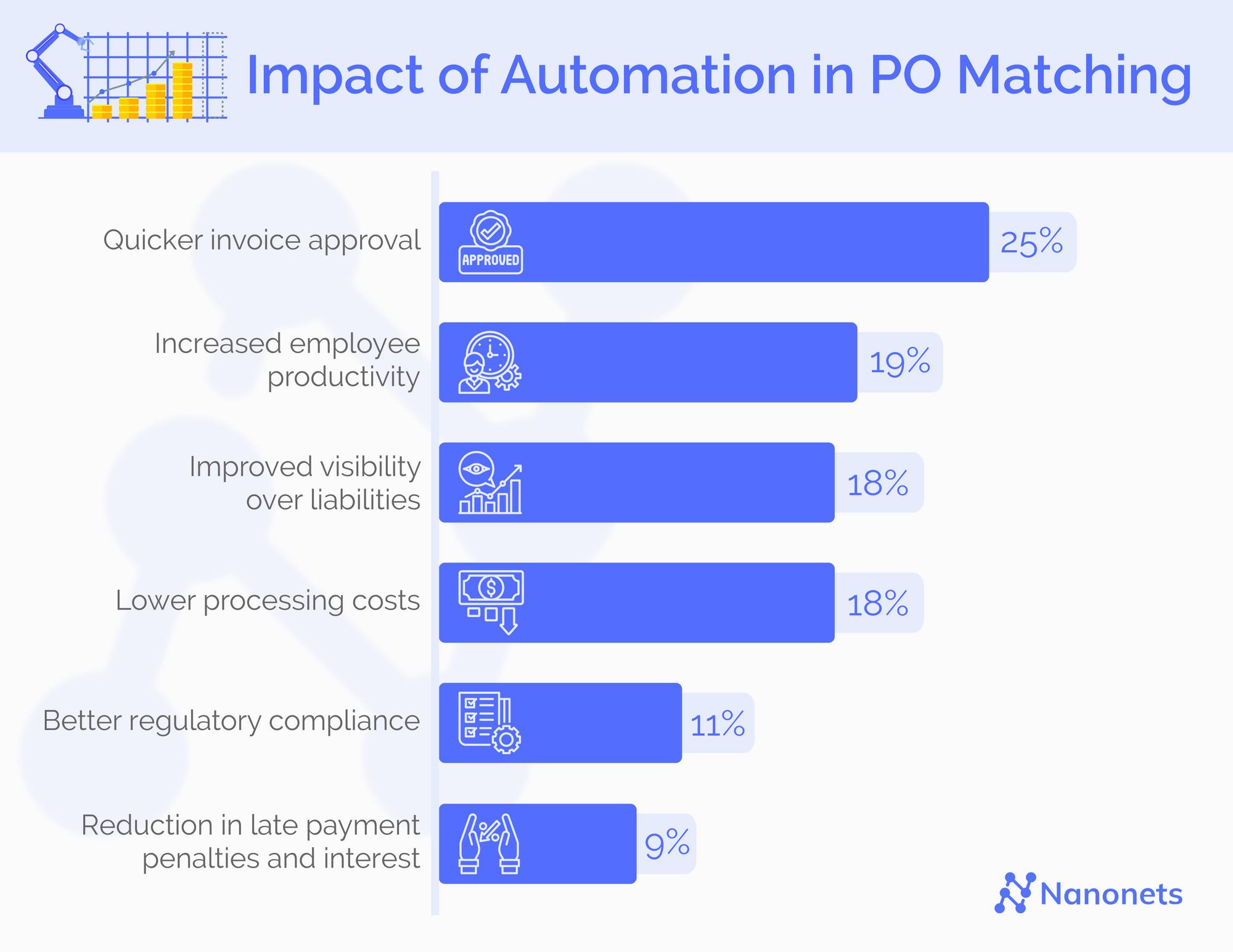 PO Matching Automation Benefits