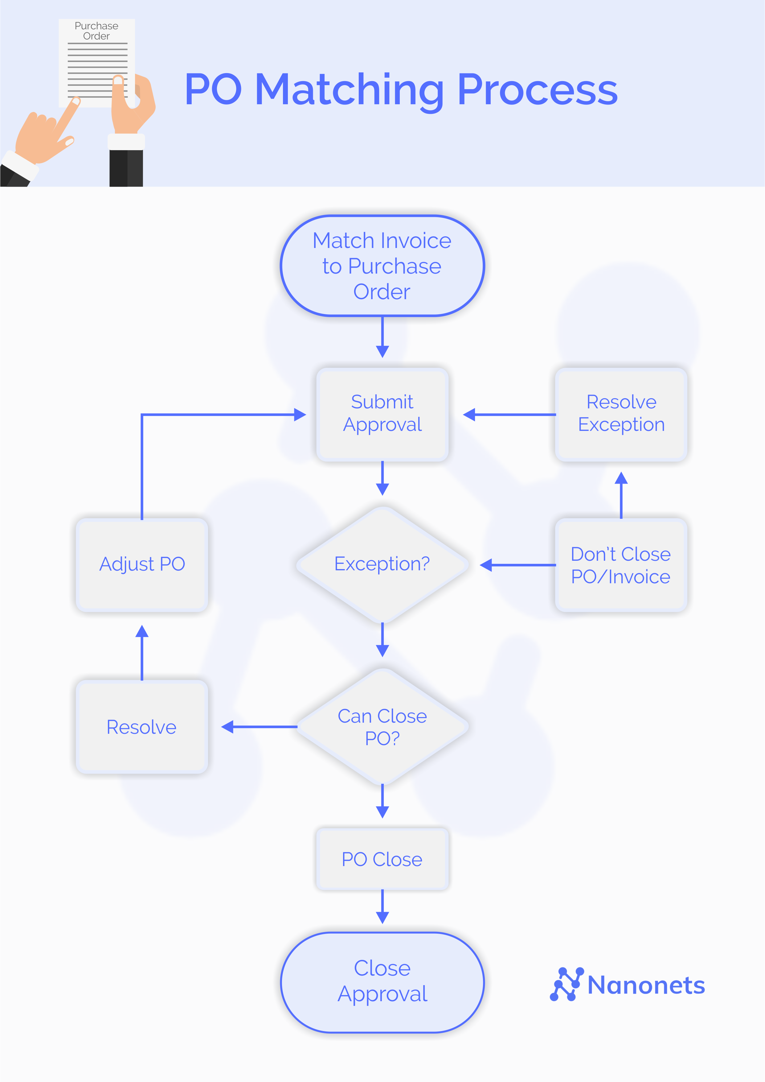 Steps in the PO Matching Process