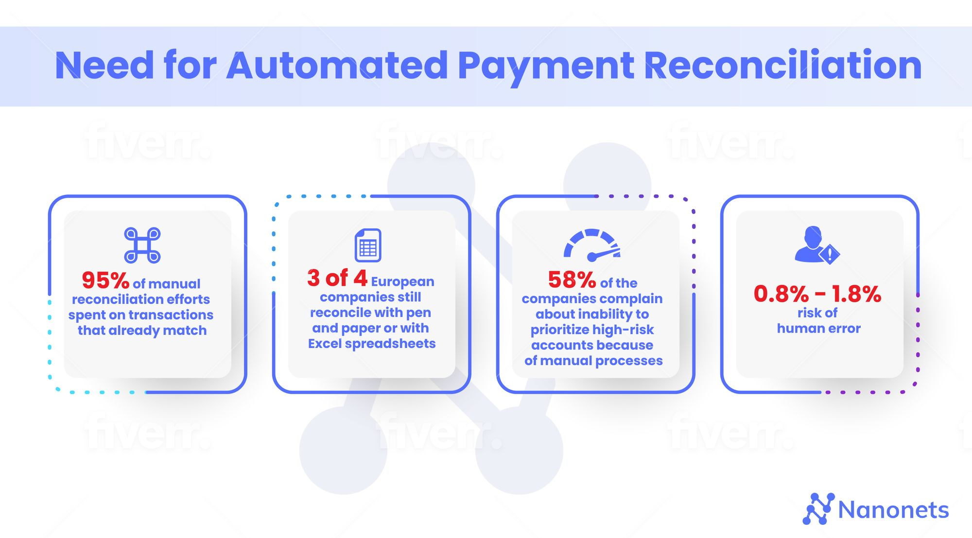 Need for Automating Payment Reconciliation