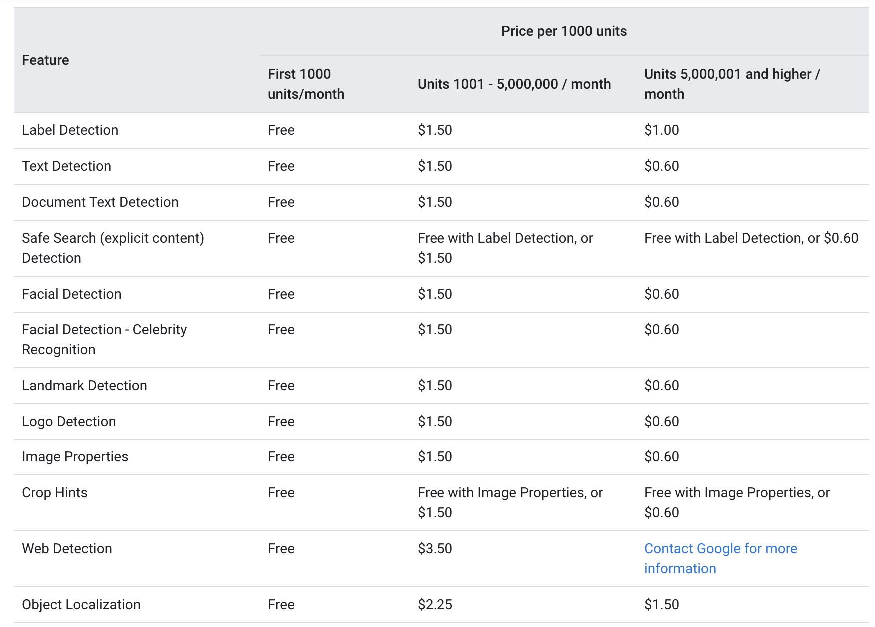 Google Cloud Vision OCR - Pricing