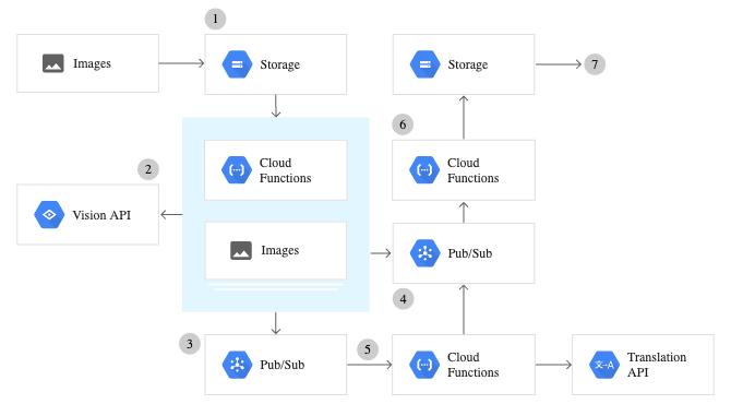 Google Cloud Vision OCR - Tutorial