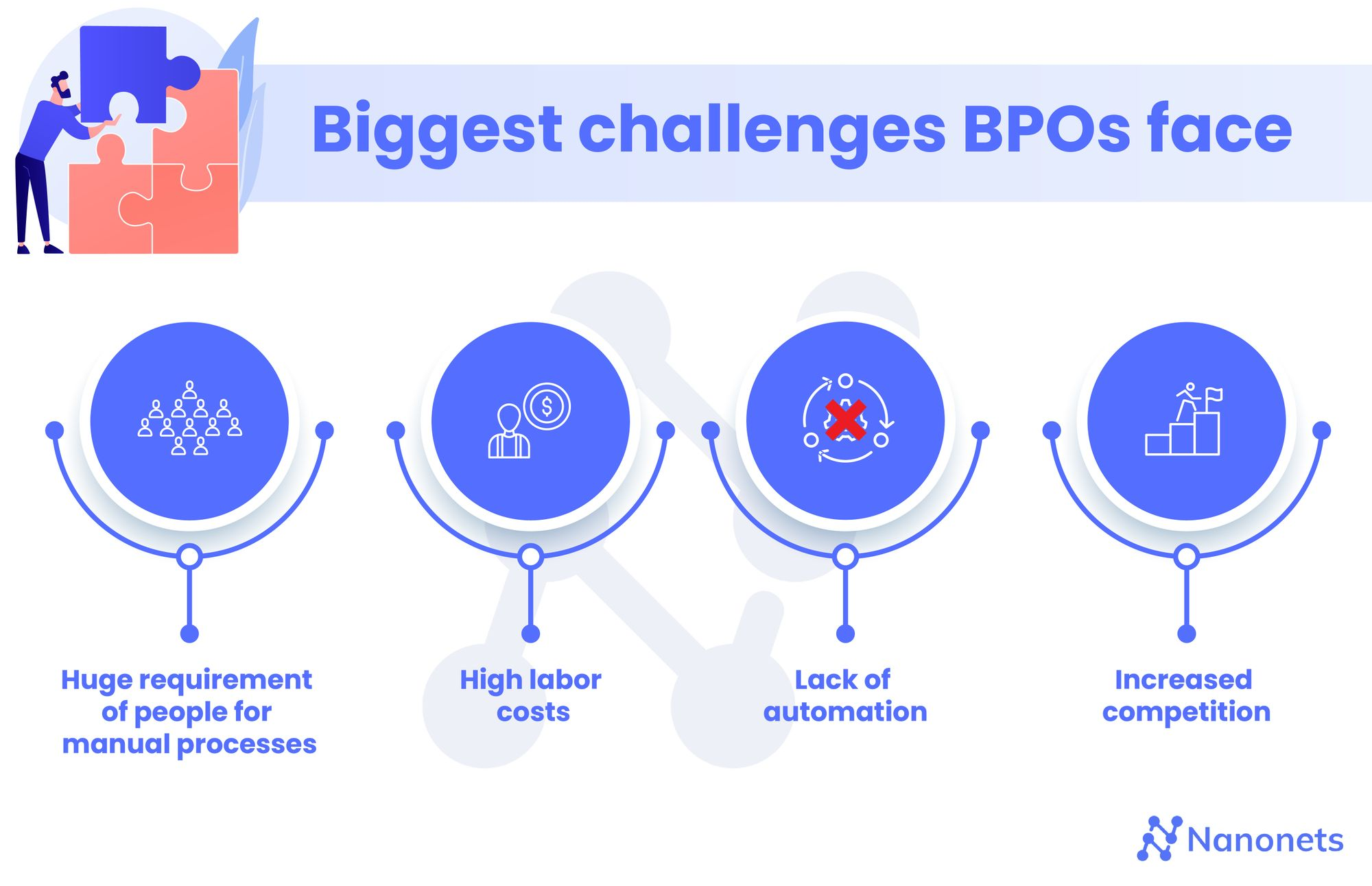 Challenges for Business Process Outsourcing (BPO) Industry