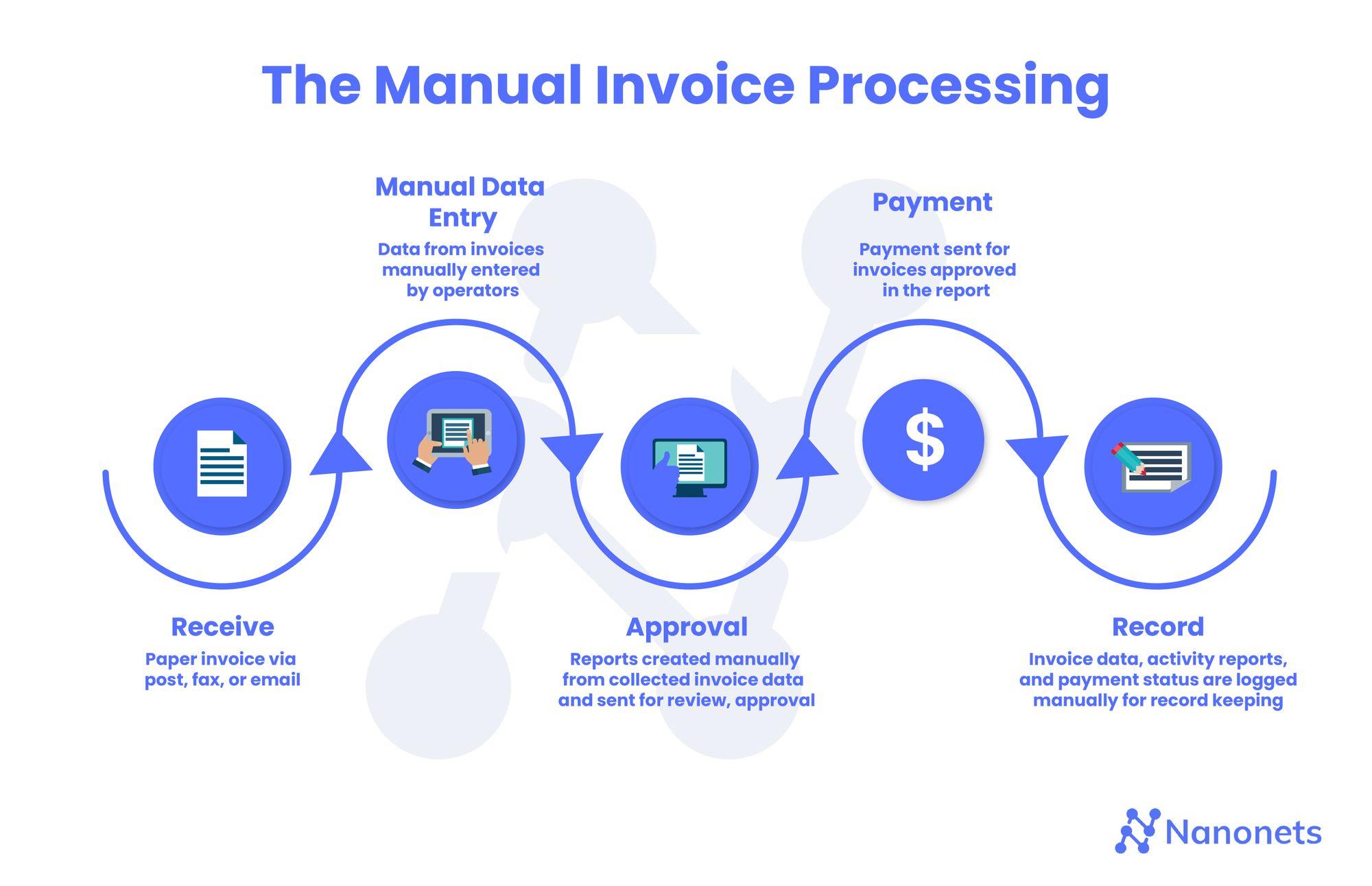 Manual Invoice Processing