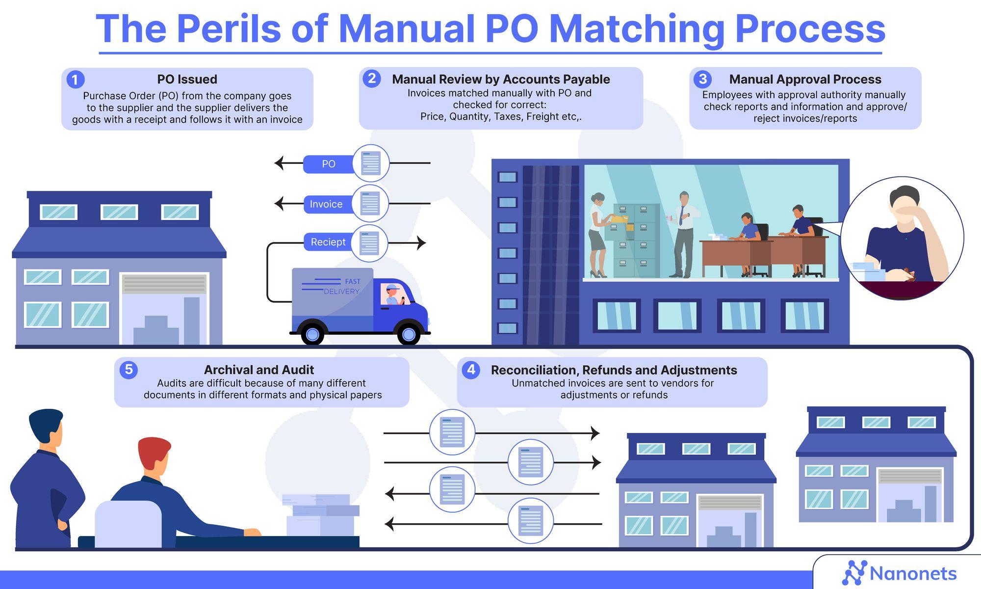 A typical manual PO matching process