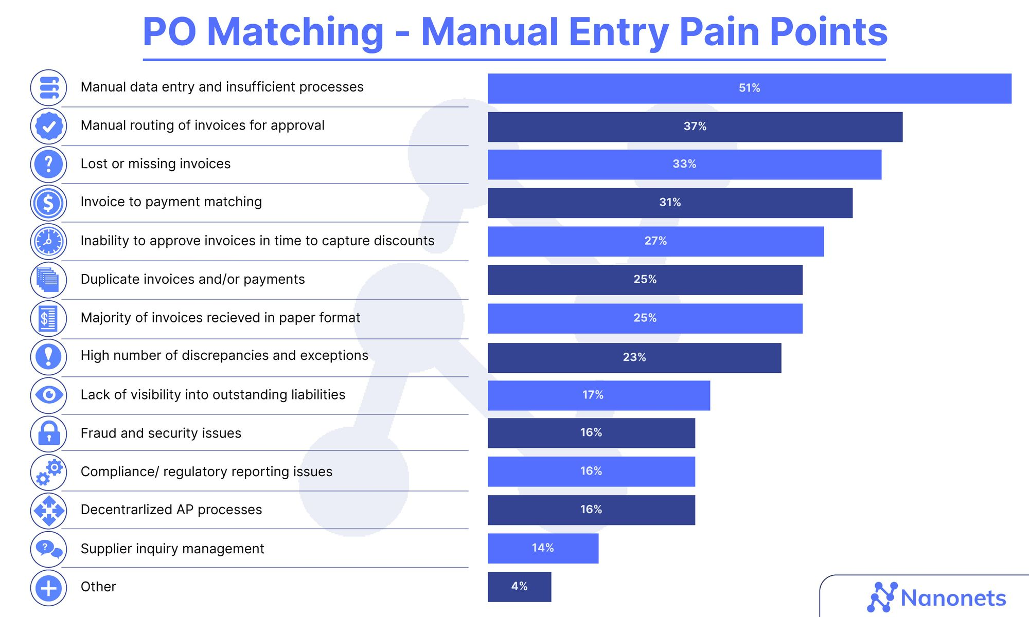 Manual PO Matching Pain Points