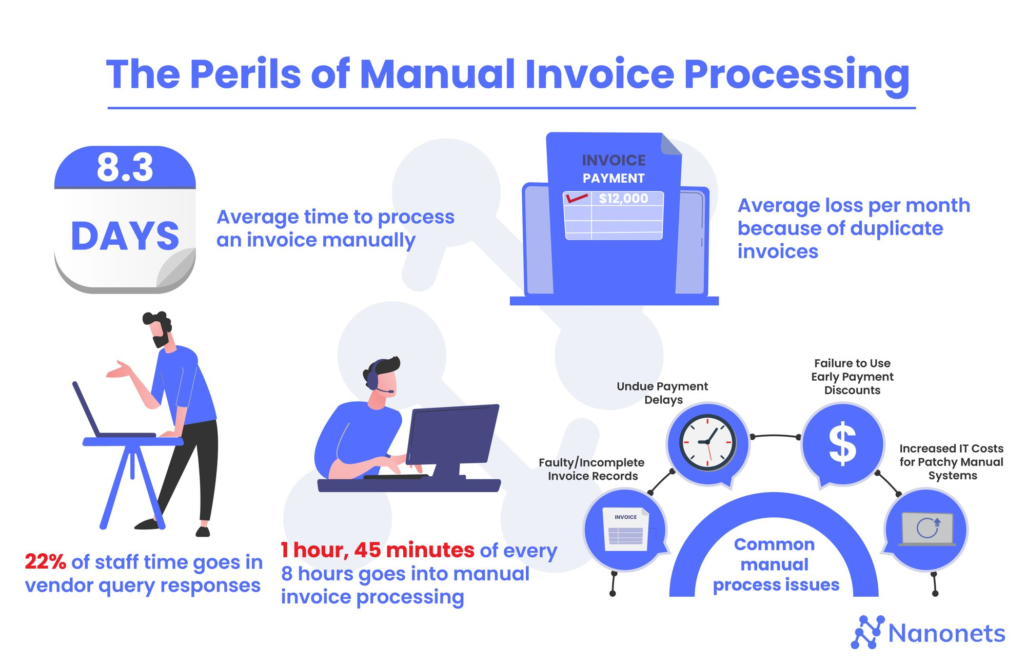Disadvantages of Manual Invoice Management