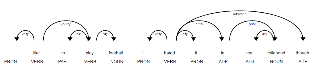 Parts of Speech Tagging
