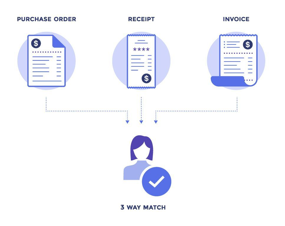 Automted Invoice Readers