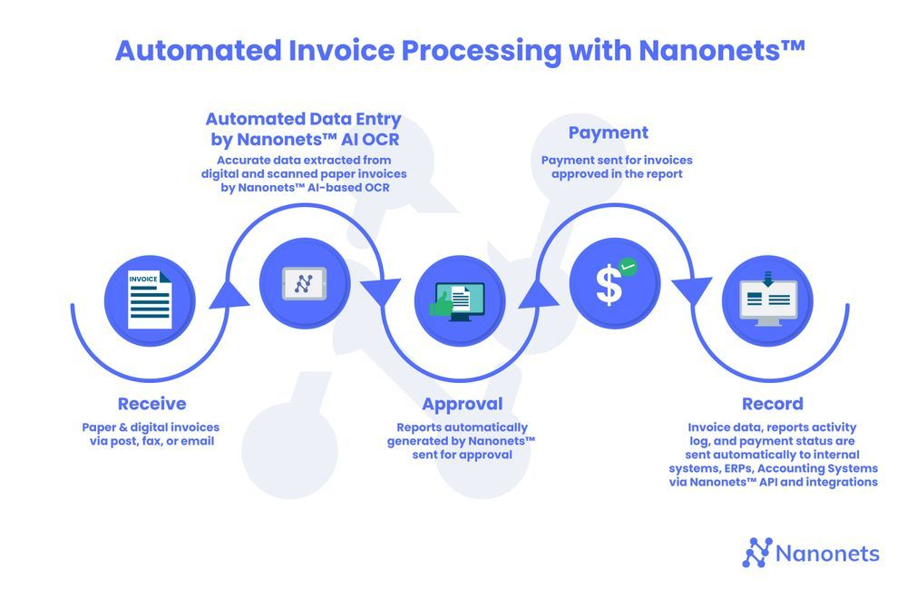Automated Invoice Approval System